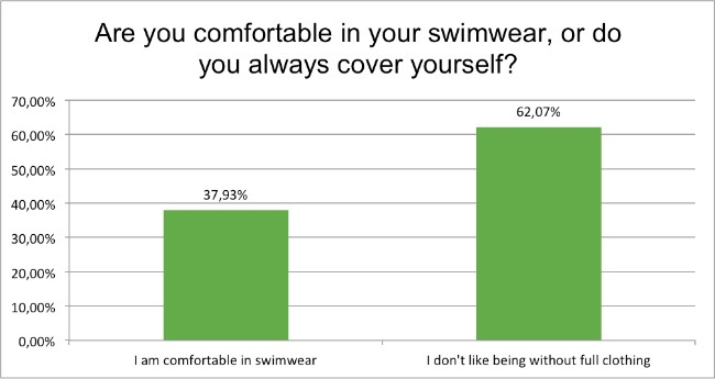 september-survey-are-you-comfortable-in-swimwear