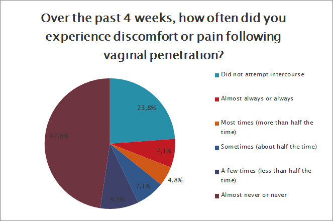 Did you experience discomfort or pain following vaginal penetration?