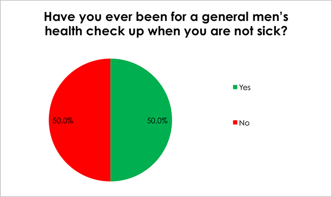 Male Health Survey-Have you ever been for a general men's health check up when you are not sick?
