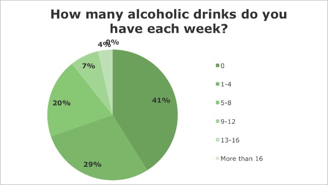 Iridology Questionnaire - How many alcoholic drinks do you have per week?