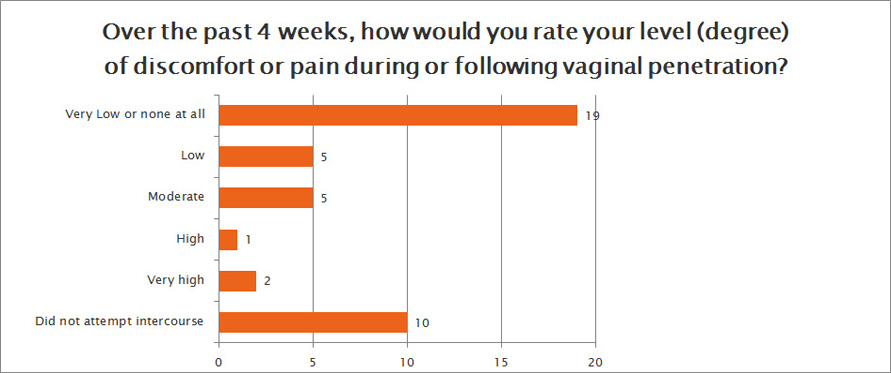 sexual function survey question 12