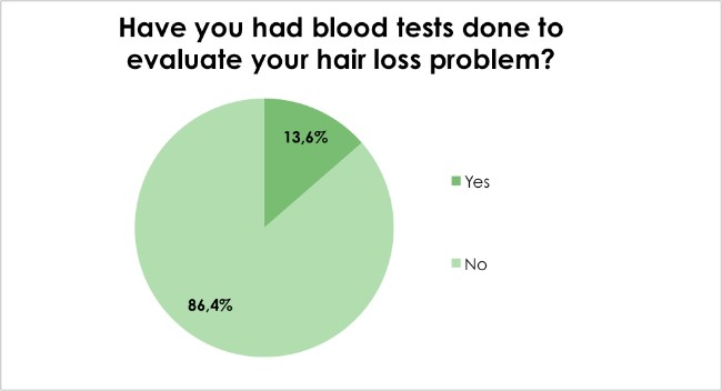 Hair loss survey - Have you had blood tests done to evaluate your hair loss problem?