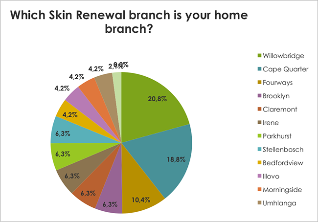 Which Skin Renewal branch is your home branch? Which Skin Renewal branch is your home branch?