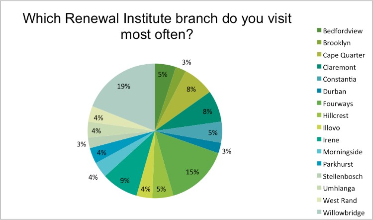 Renewal Institute Loyalty Survey Results Feb2018 Which is your homebranch?
