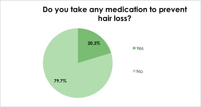 Hair loss survey - Do you take any medication to prevent hair loss?
