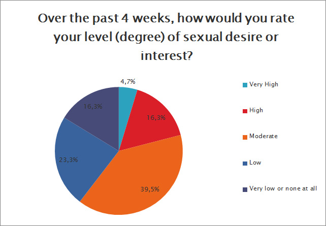 level of sexual desire or interest sexual function survey