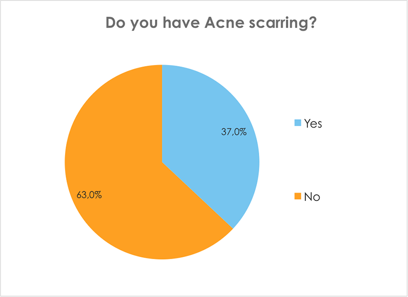 Do you have Acne scarring?