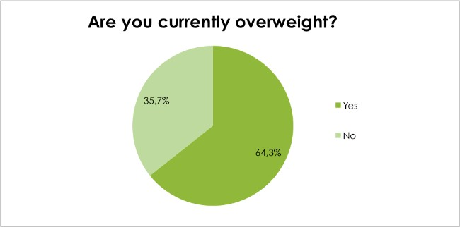 ody Renewal Weight Loss Survey Dec 2016 - Are you currently Overweight?