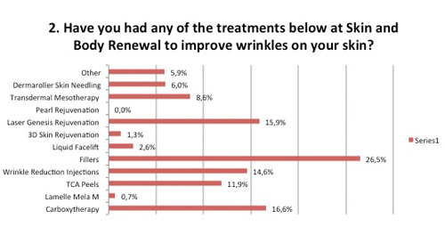 Treatments at Skin Renewal to improve wrinkles