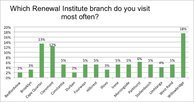 Skin-Renewal-August-Survey-what-branch?