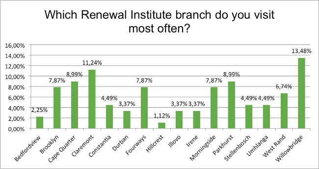 september-survey-which-branch