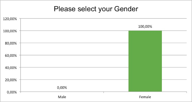 health-survey-gender