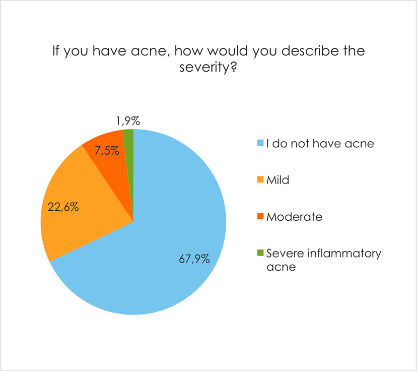 If you have acne, how would you describe the severity?