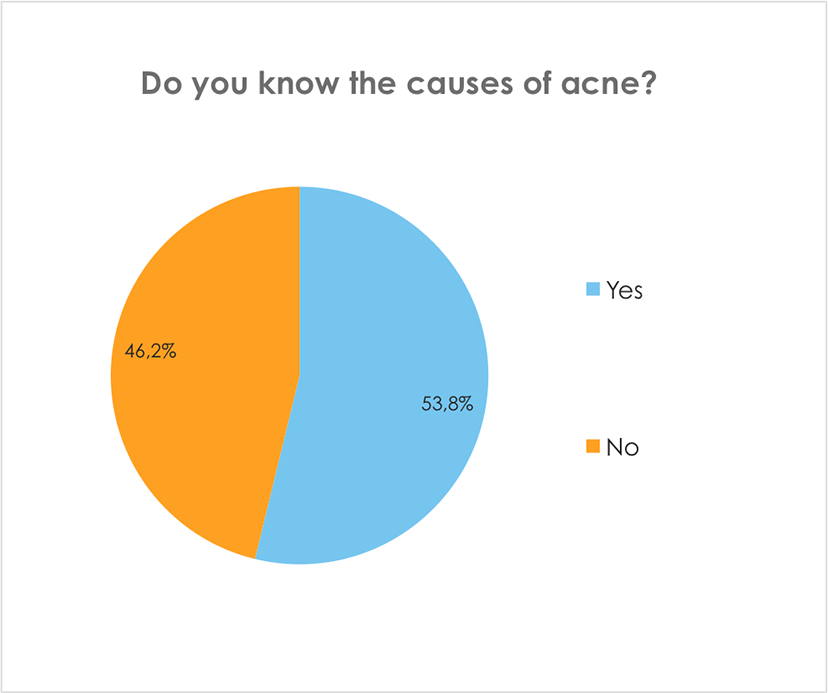Do you know the causes of acne?