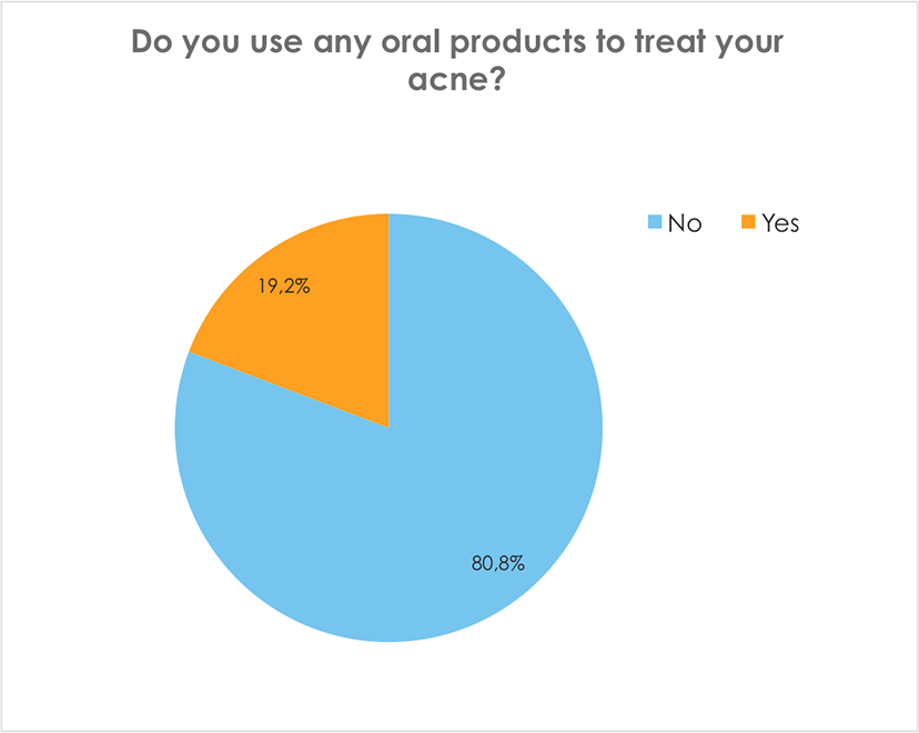 Do you use any oral products to treat your acne?