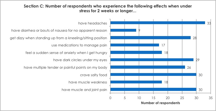 Section C: Number of respondents who experience the following effects when under stress for 2 weeks or longer...