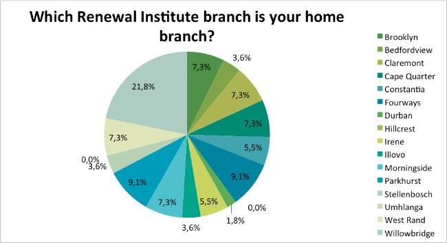 Skin-Renewal-Loyalty-Survey-Results-May-home-branch?
