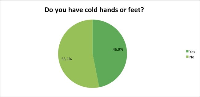 Skin-Renewal-Loyalty-Survey-Results-April-cold-hands-feet?