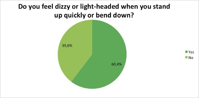 Skin-Renewal-Loyalty-Survey-Results-April-dizzy-or-light-headed?
