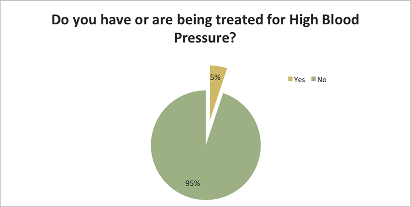 Are you being treated for high blood pressure?