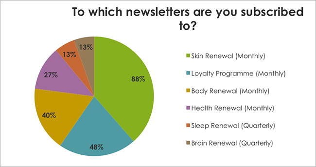 To which newsletters are you subscribed to?