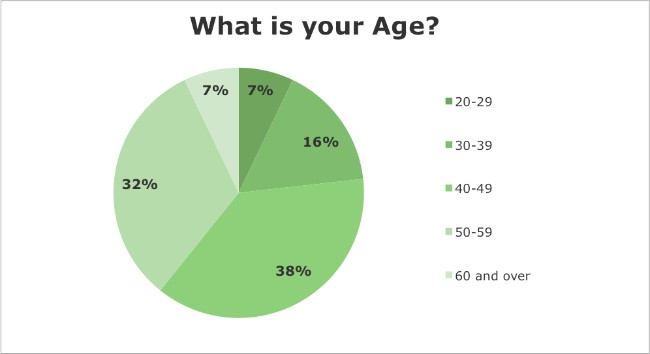 Iridology Questionnaire Results: