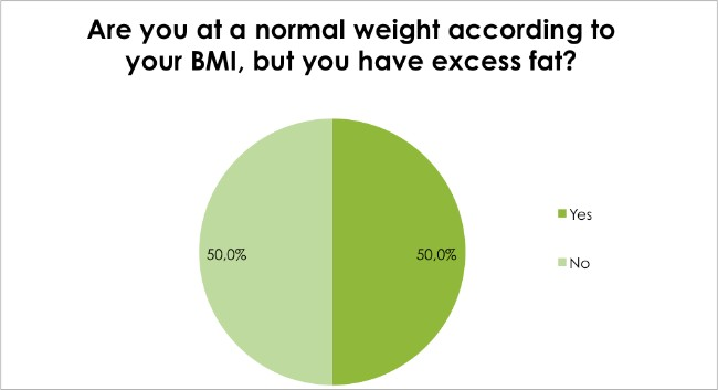 Body Renewal Weight Loss Survey Dec 2016 - Are you at a normal weight according to your BMI, but you have excess fat?