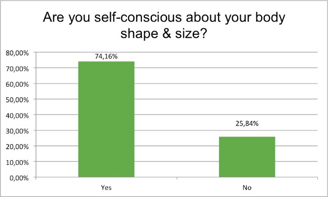 september-survey-are-you-self-consciuos