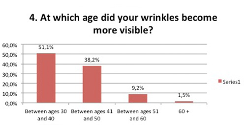 Which age wrinkles more visible