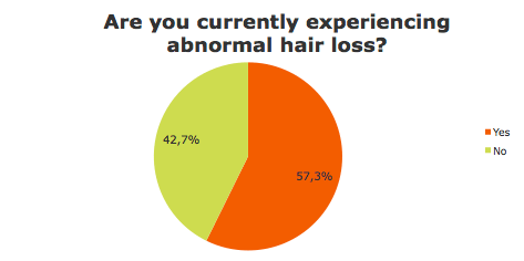 Experiencing abnormal hair loss