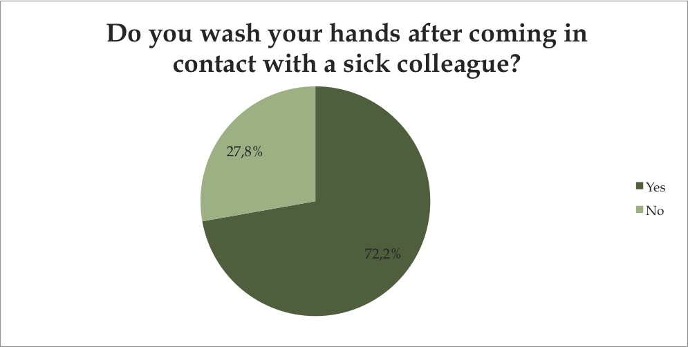 Do you wash your hands after coming in contact with a sick colleague