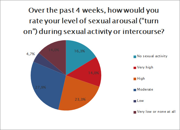 How would you rate your level of sexual arousal?