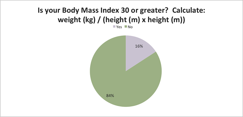 Is you body mass index greater than 30?