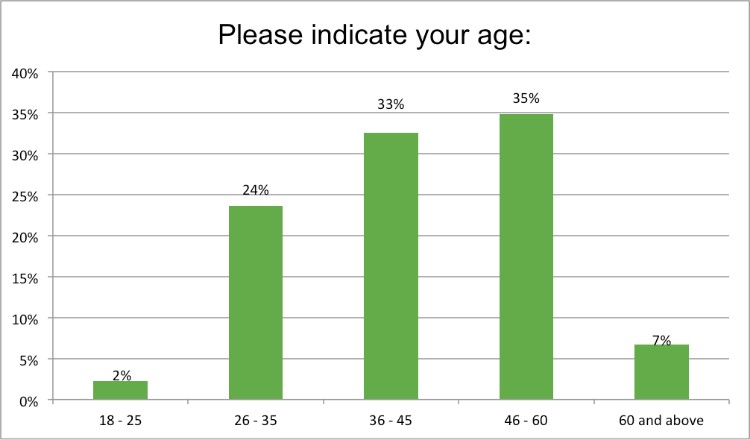 Renewal_Institute_Loyalty_Survey_Results_Jan2018_Please_Indicate_Your_Age?