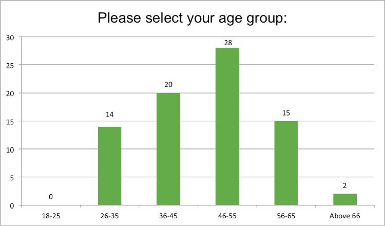 Renewal Institute Loyalty Survey Results Feb2018 What is your age?