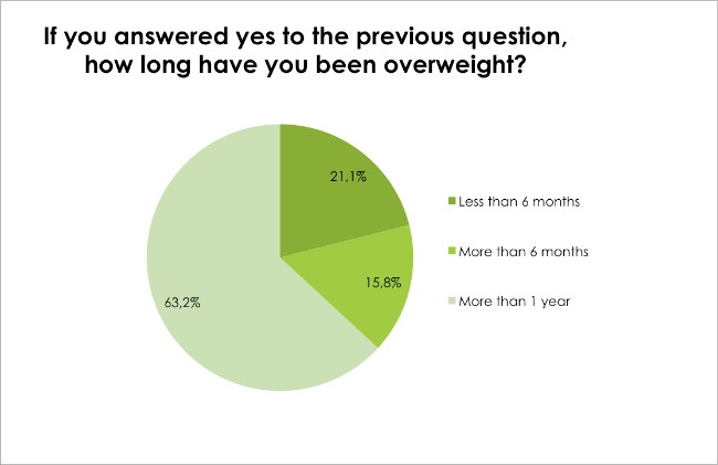 Body Renewal Weight Loss Survey Dec 2016 - How long have you been overweight?