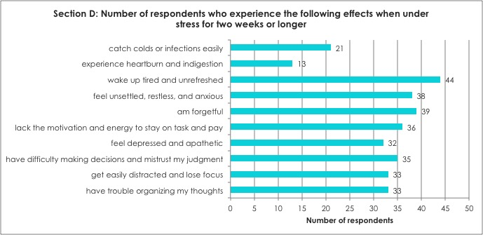 Section D: Number of respondents who experience the following effects when under stress for two weeks or longer