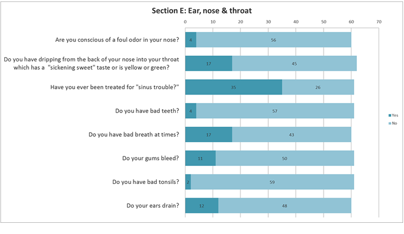 Ear,nose and throat questionnaire