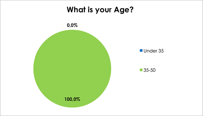 Male Health Survey-What is Your Age?