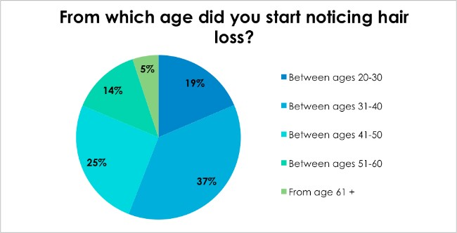 Hair loss survey - From which age did you start noticing hair loss?