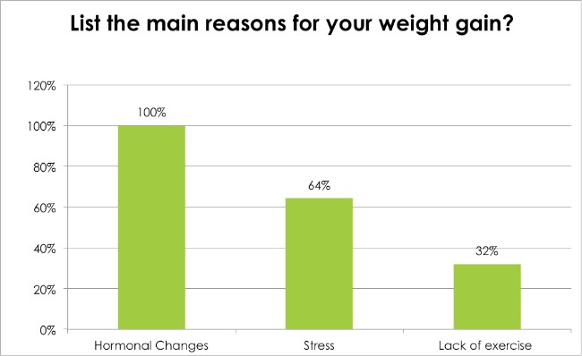 Body Renewal Weight Loss Survey Dec 2016 - List the main reasons for your weight gain?