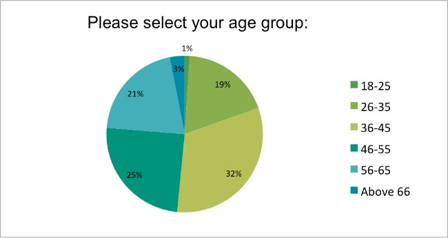 Skin-Renewal-August-Survey-Select-Your-Age?