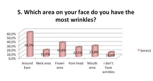 Which area most wrinkles