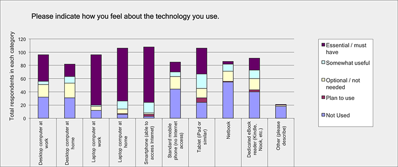 How you feel about technology you use