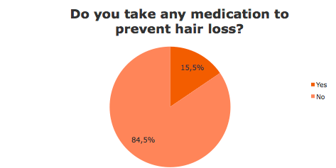 Take medication to prevent hair loss