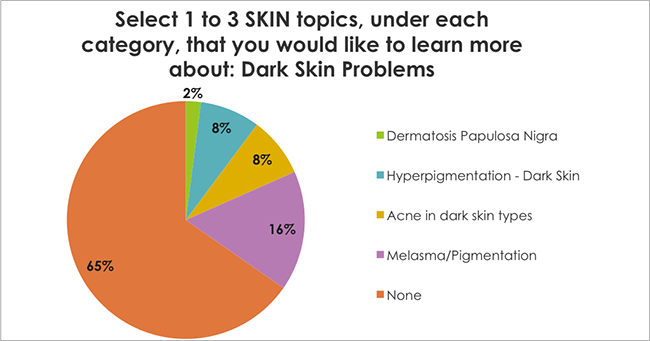 Select 1 to 3 SKIN topics, under each category, that you would like to learn more about: Dark Skin Problems