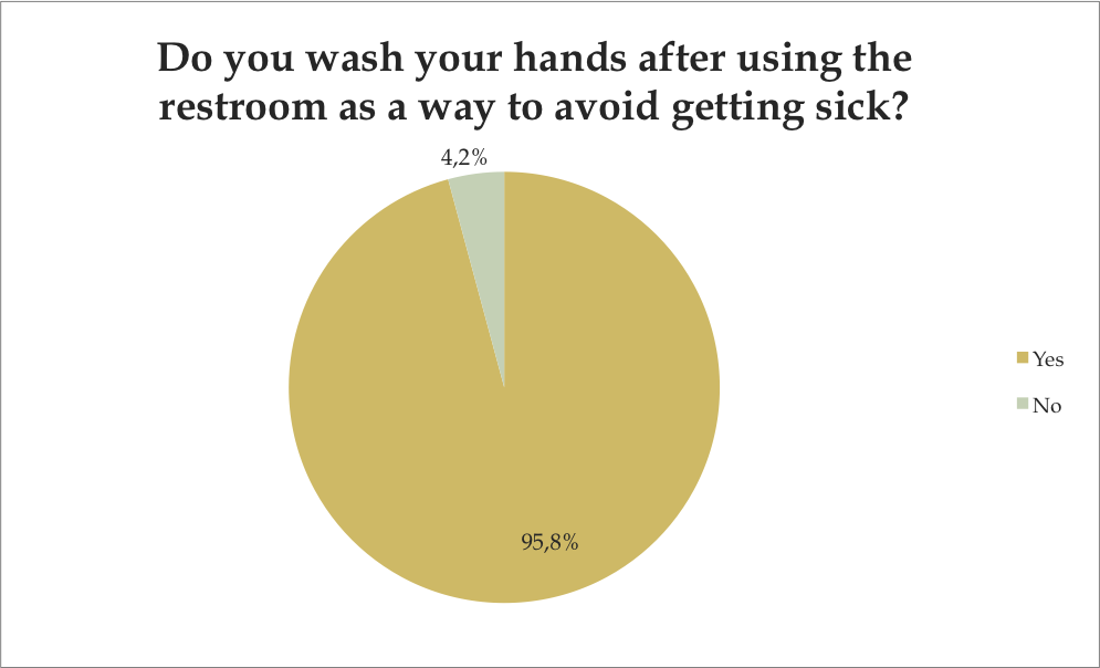 Do you wash your hands after using the restroom as a way to avoid getting sick