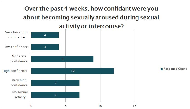 confidence during sexual activity sexual function survey