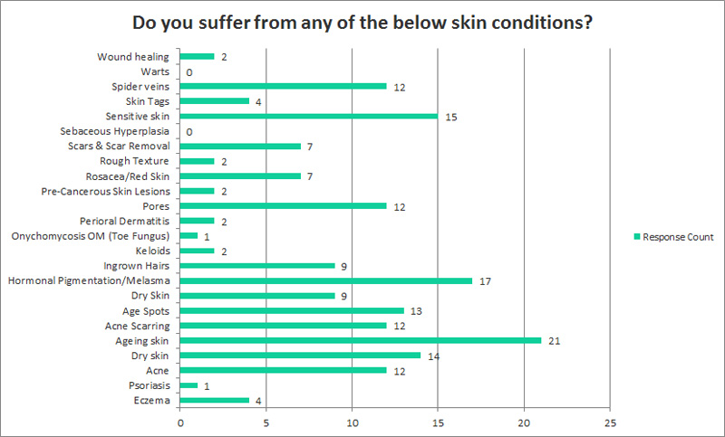 Survery results skin conditions 1 Skin Renewal