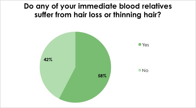 Hair loss survey - Do any of your immediate blood relatives suffer from hair loss or thinning hair?